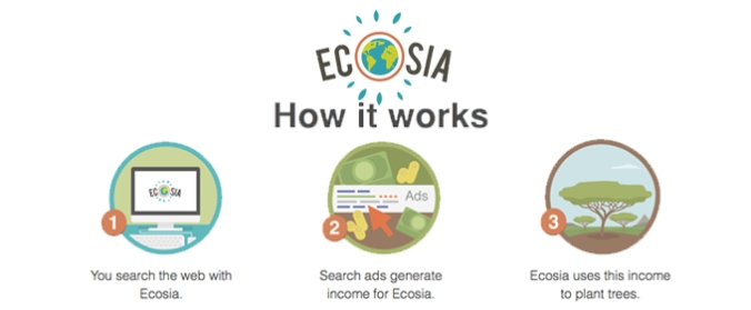 Image result for ecosia app